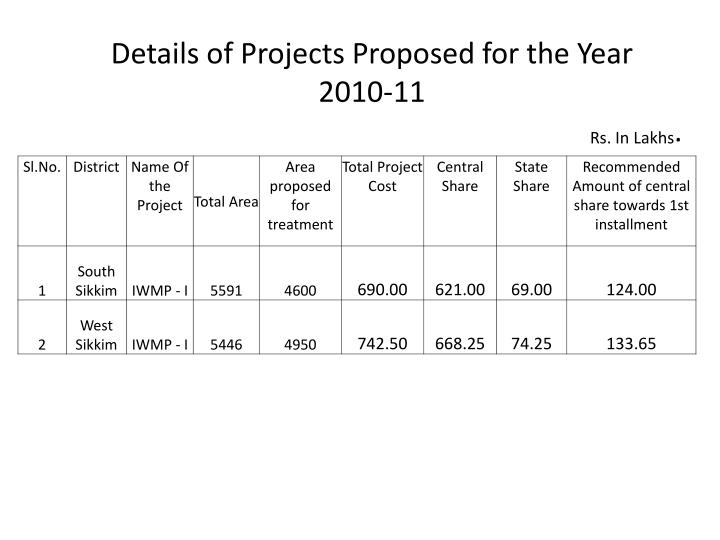 Details of Projects Proposed for the Year