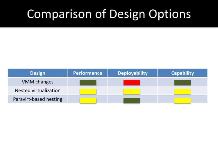 Comparison of Design Options