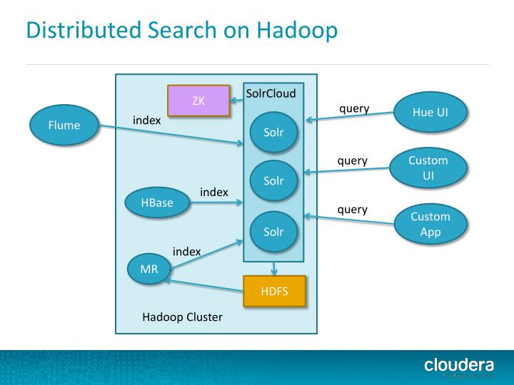 Distributed Search on Hadoop