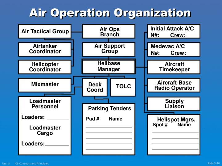 Air Operation
