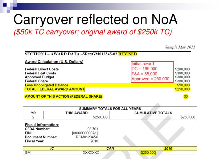 Carryover reflected on NoA