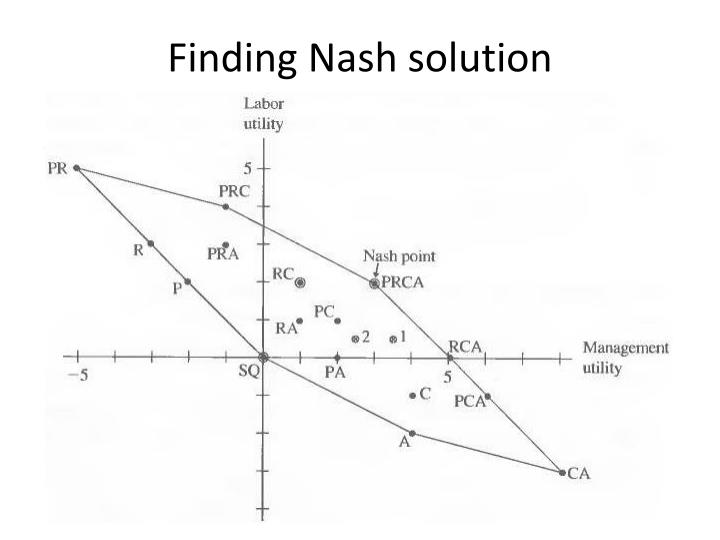 Finding Nash solution