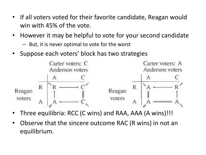 If all voters voted for their favorite candidate, Reagan would win with 45% of the vote.