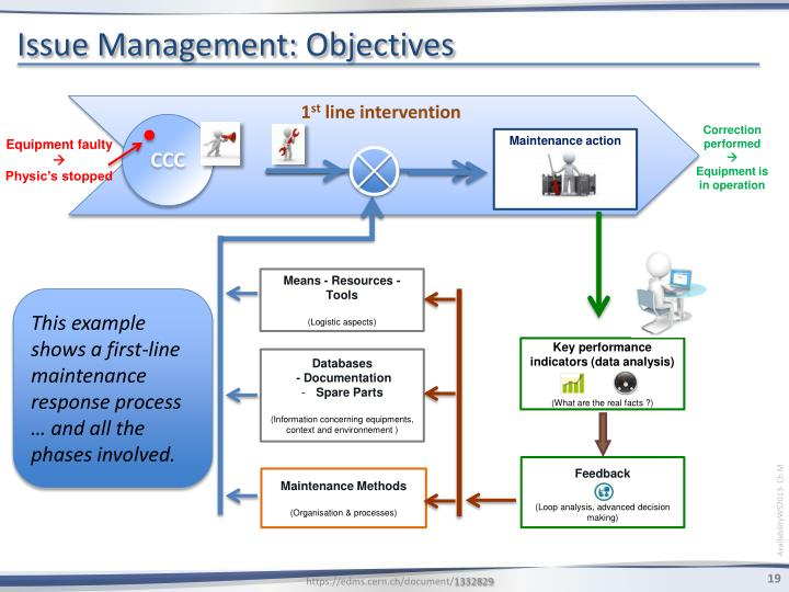 Issue Management: Objectives