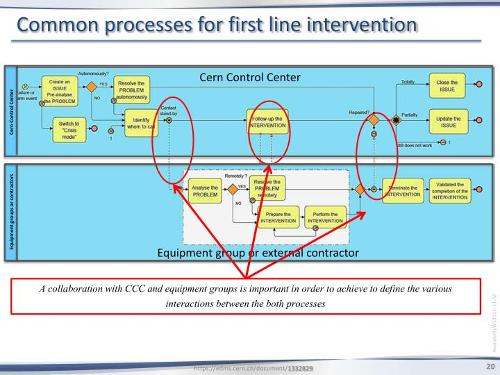 Common processes for first line intervention