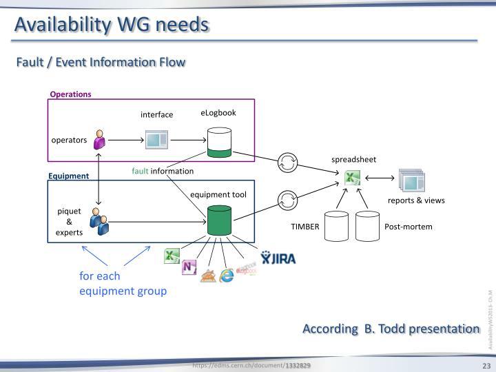 Availability WG needs