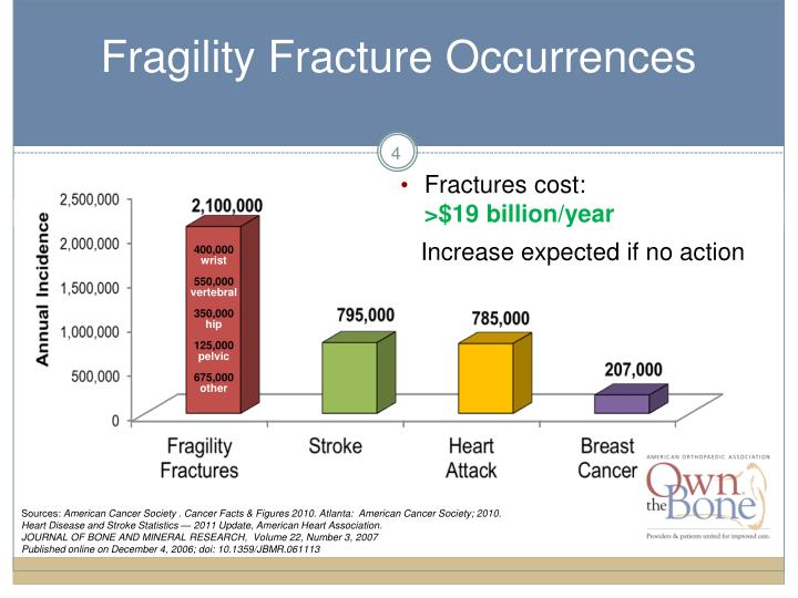 Fragility Fracture Occurrences