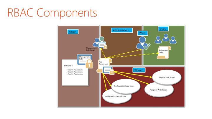 RBAC Components