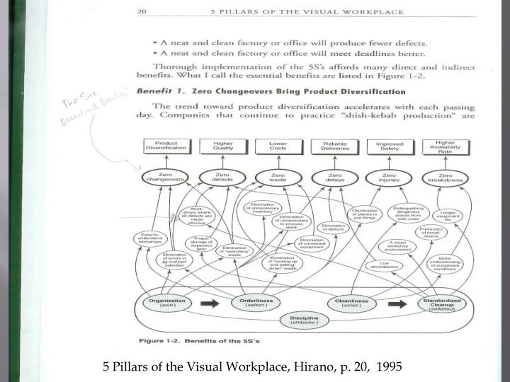 5 Pillars of the Visual Workplace, Hirano, p. 20,  1995