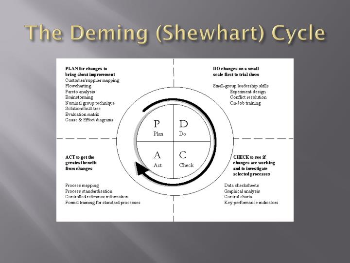 The Deming (