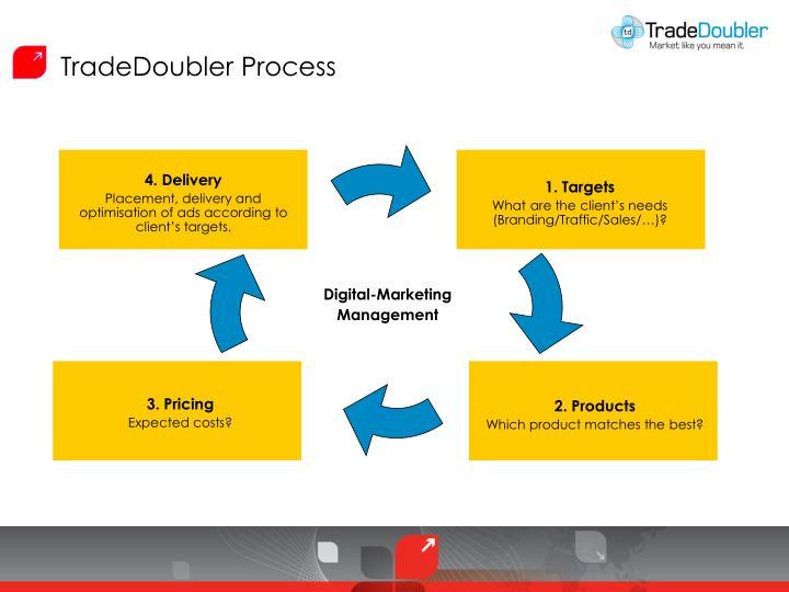 TradeDoubler Process