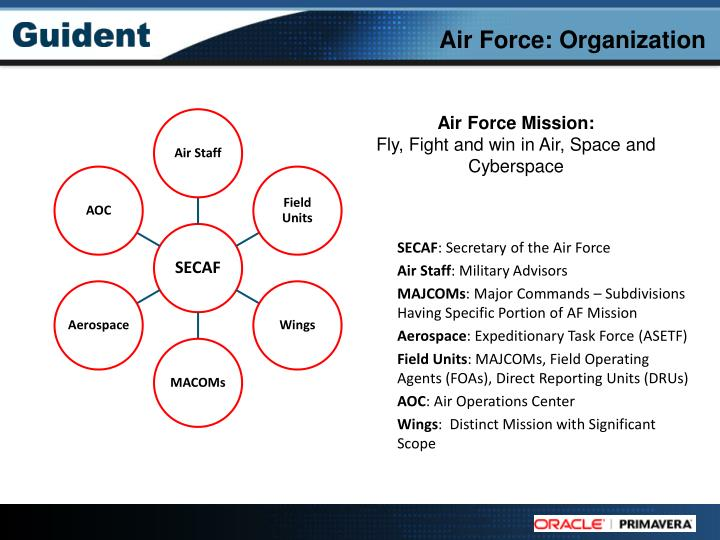 Air force organization