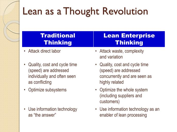 Lean as a Thought Revolution