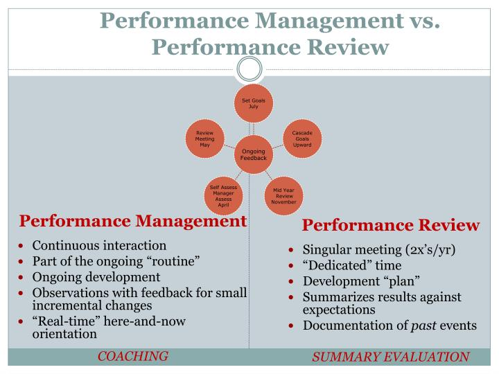 Performance Management vs. Performance Review