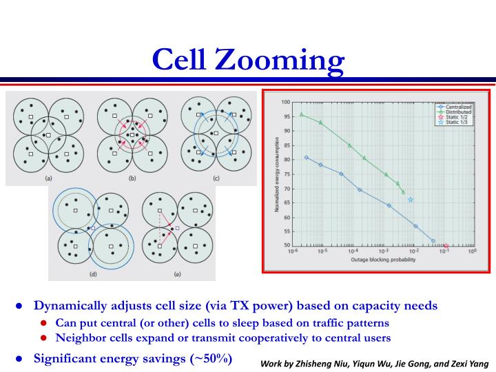 Cell Zooming