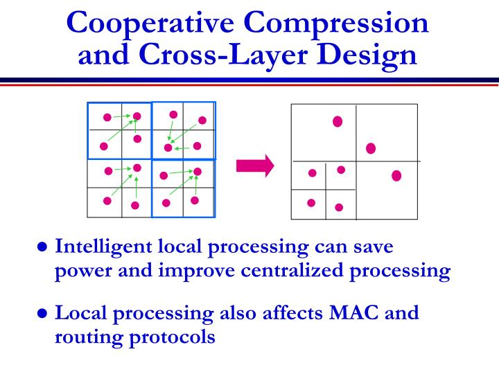 Cooperative Compression and Cross-Layer Design