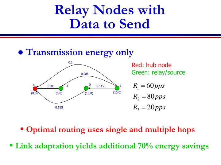 Relay Nodes with