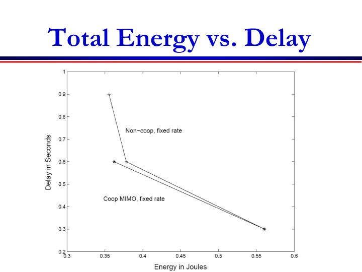 Total Energy vs. Delay