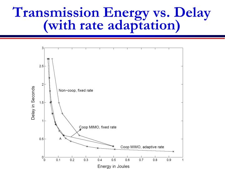 Transmission Energy vs. Delay