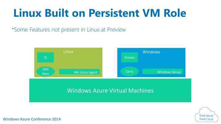 Linux Built on Persistent VM Role