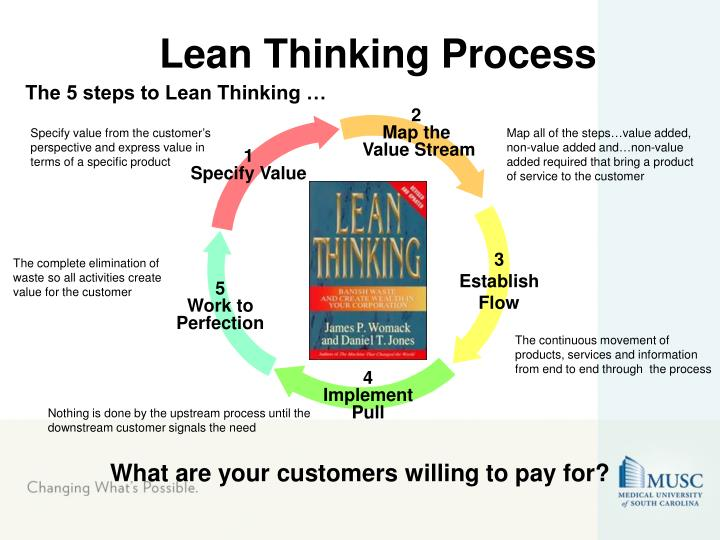 Lean Thinking Process
