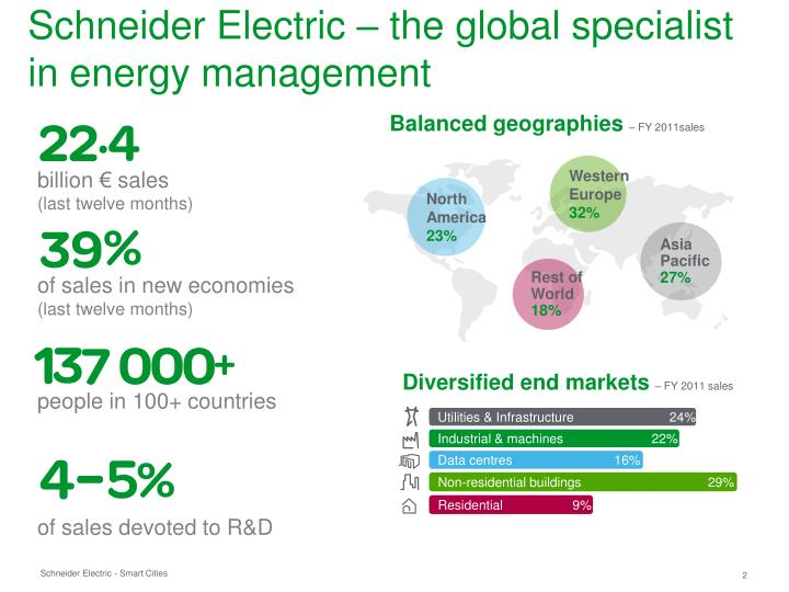 Schneider Electric – the global specialist in energy management