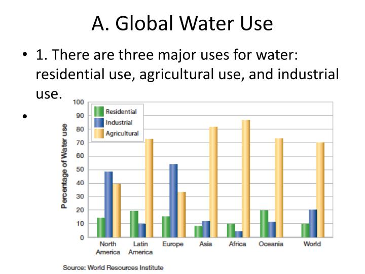 A global water use