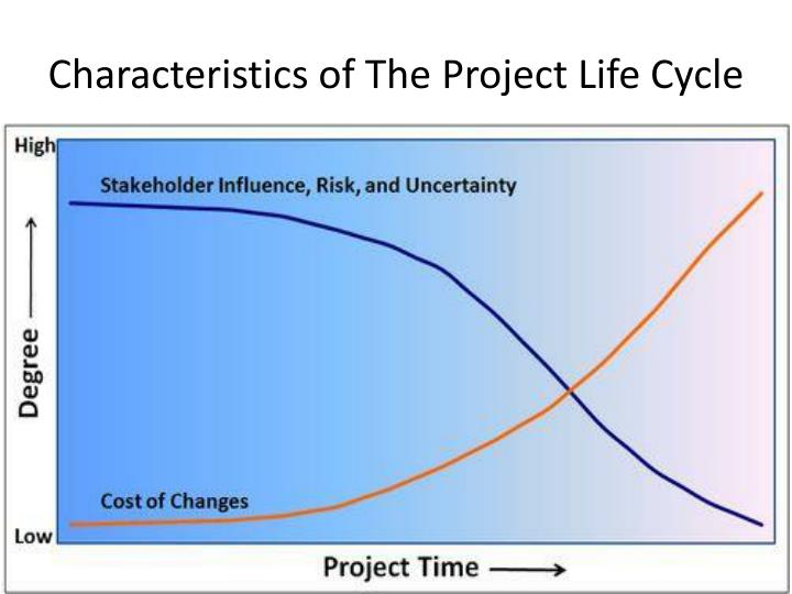 Characteristics of The Project Life Cycle