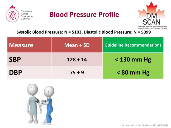 Blood Pressure Profile
