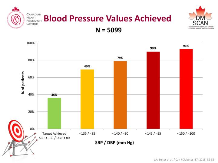 Blood Pressure Values Achieved