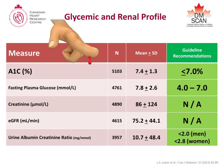 Glycemic and Renal Profile