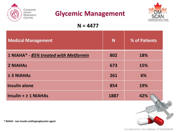 Glycemic Management