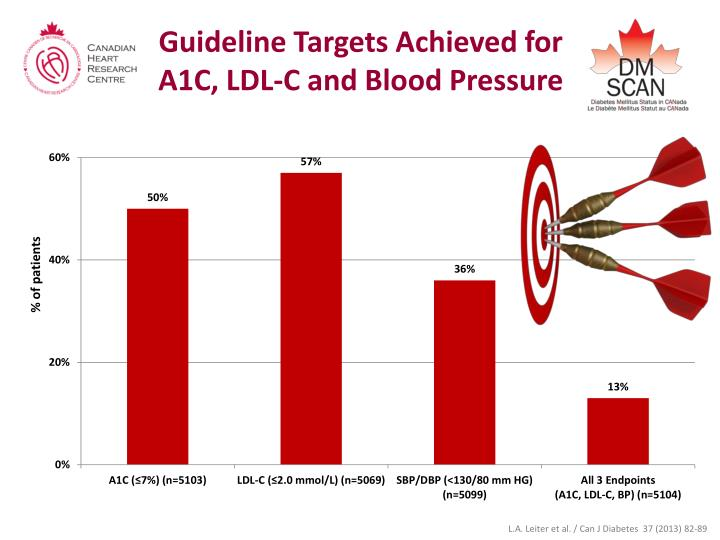 Guideline Targets Achieved for                         A1C, LDL-C and Blood Pressure