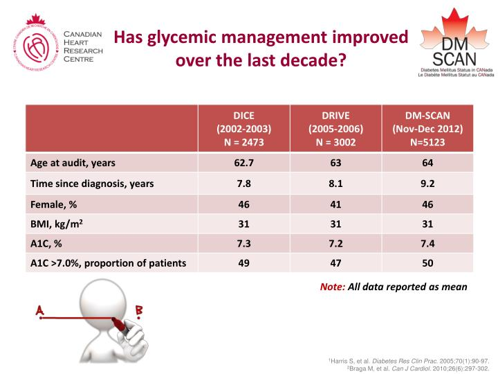 Has glycemic management improved over the last decade?