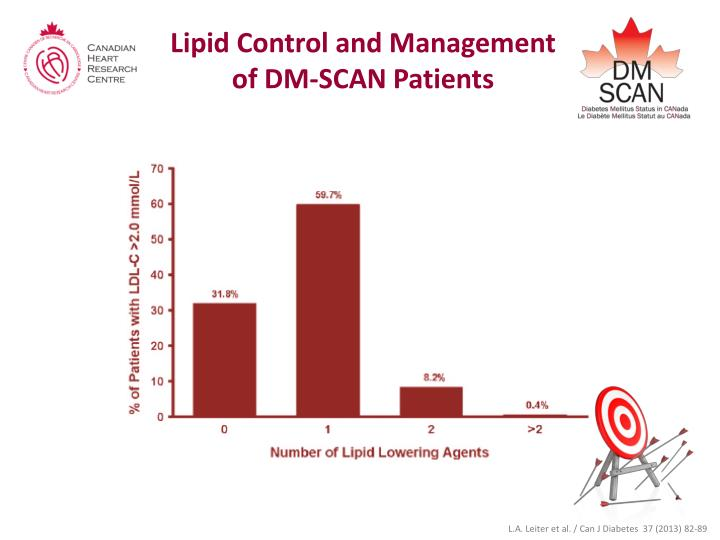 Lipid Control and Management of DM-SCAN Patients