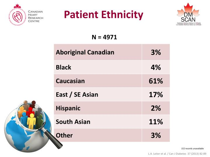 Patient Ethnicity