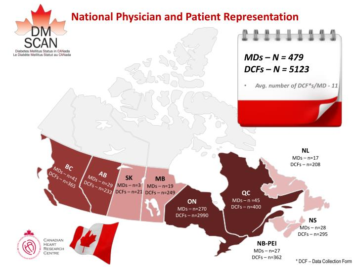 National Physician and Patient Representation