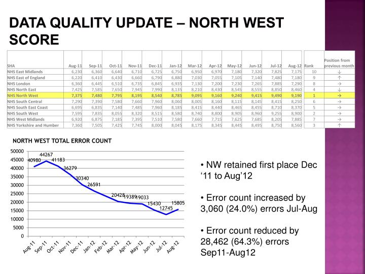 Data Quality update – north west score