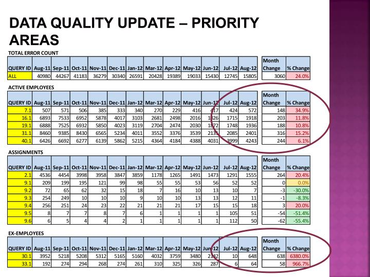 Data Quality update – priority areas
