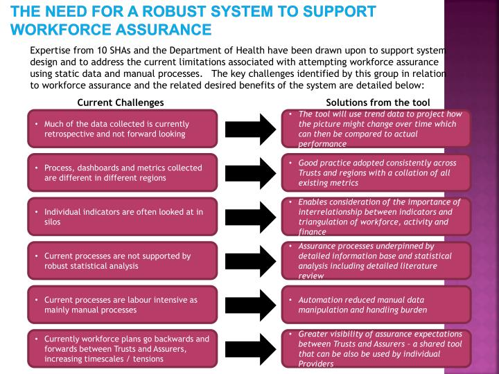 The need for a robust system to support workforce assurance