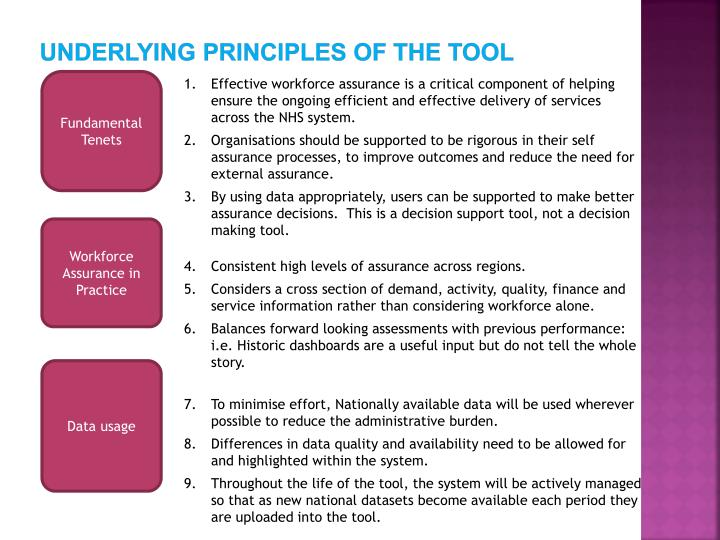 Underlying principles of the tool