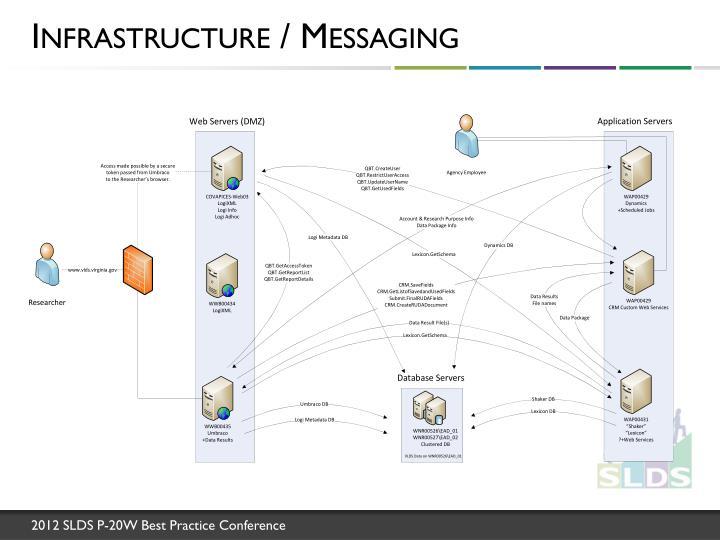 Infrastructure / Messaging