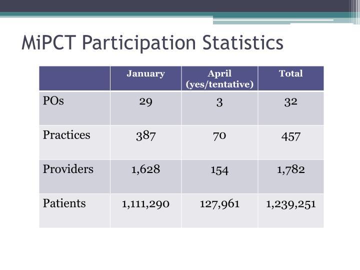 MiPCT Participation Statistics