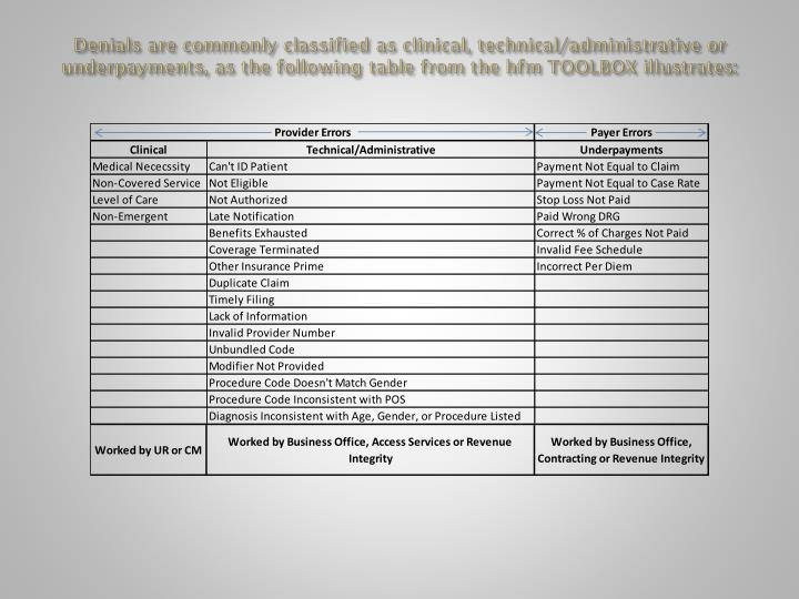 Denials are commonly classified as clinical, technical/administrative or underpayments, as the following table from the hfm TOOLBOX illustrates: