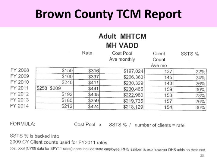 Brown County TCM