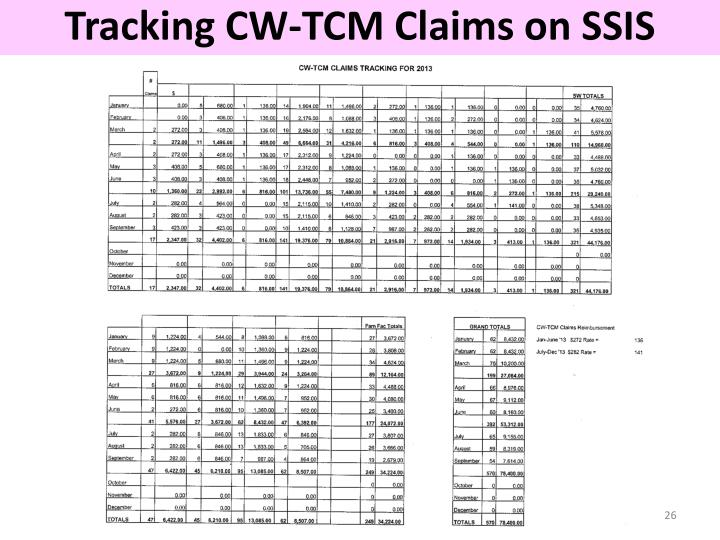 Tracking CW-TCM Claims on SSIS
