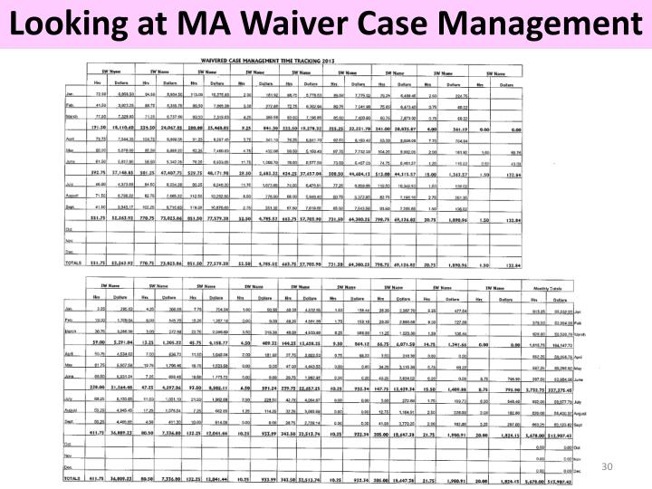 Looking at MA Waiver Case Management