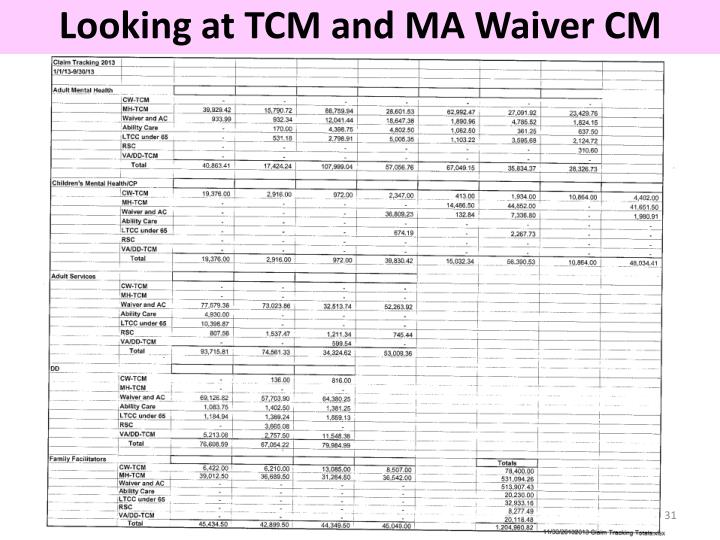 Looking at TCM and MA Waiver CM