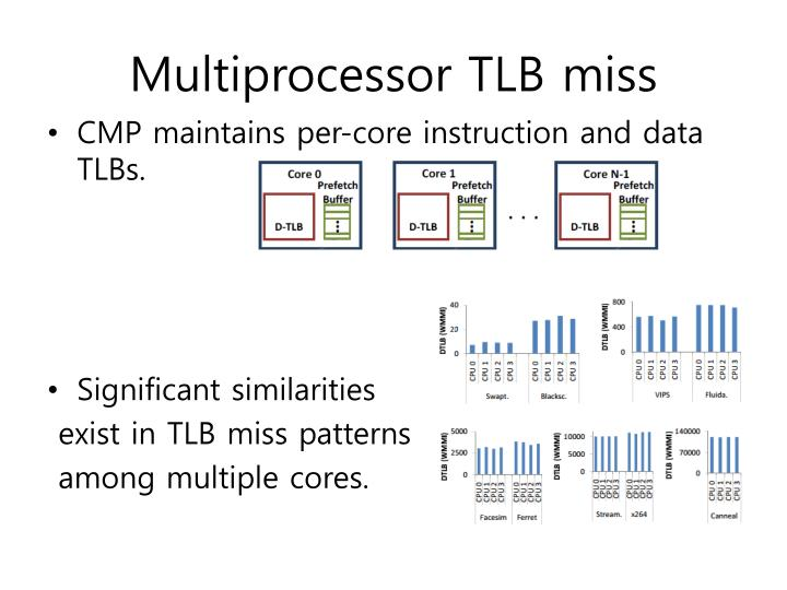 Multiprocessor TLB miss