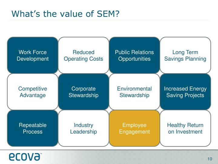 What's the value of SEM?